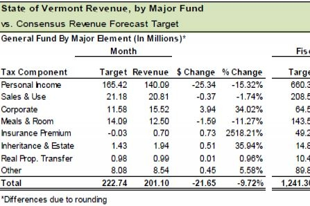 Vermont Tax Revenues Off Nearly 10 Percent